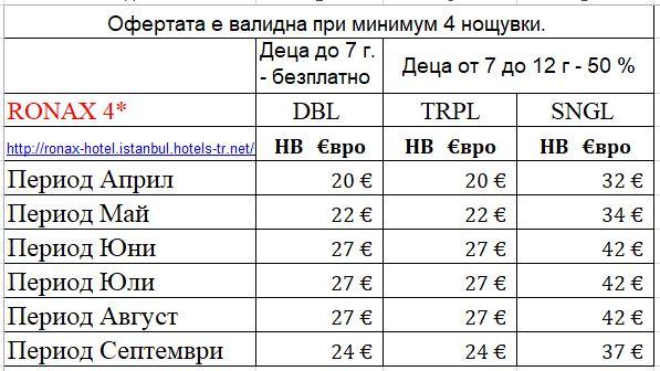 Цени Ронакс 4* собствен транспорт